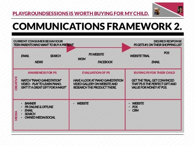 PLAYGROUNDSESSIONS IS WORTH BUYING FOR MY CHILD.COMMUNICATIONS FRAMEWORK 2.CURRENT CONSUMER BEHAVIOUR                     ...