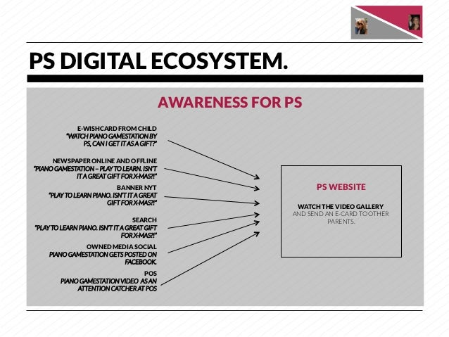 PS DIGITAL ECOSYSTEM.                                                AWARENESS FOR PS              E-WISHCARD FROM CHILD  ...