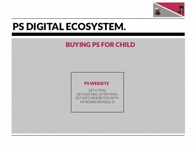 PS DIGITAL ECOSYSTEM.          BUYING PS FOR CHILD                 PS WEBSITE                   GET A TRIAL            GET...