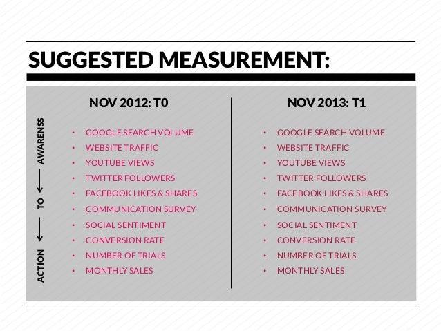 SUGGESTED MEASUREMENT:                 NOV 2012: T0                     NOV 2013: T1AWARENSS            •   GOOGLE SEARCH...