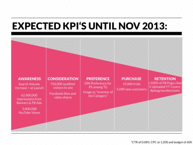 EXPECTED KPI'S UNTIL NOV 2013:  AWARENESS            CONSIDERATION          PREFERENCE              PURCHASE              ...