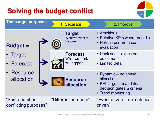 Solving the budget conflict                                                                Plannin                        ...