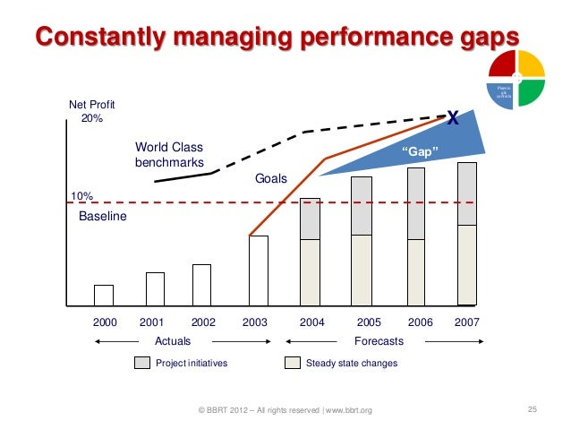 Constantly managing performance gaps                                                                                      ...