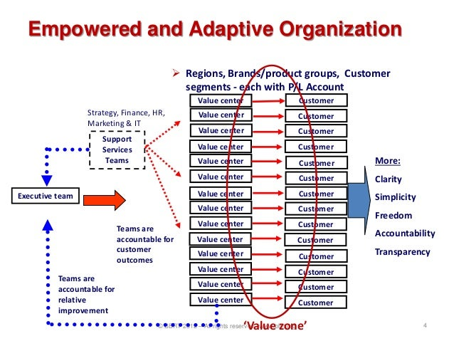 Empowered and Adaptive Organization                                           Regions, Brands/product groups, Customer   ...