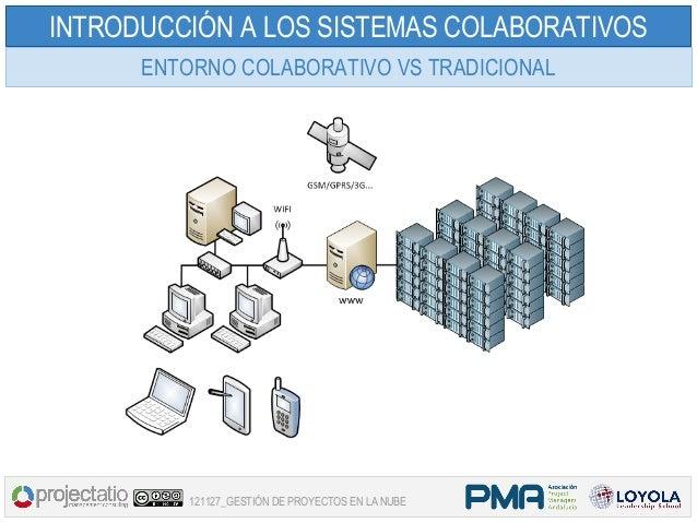 INTRODUCCIÓN A LOS SISTEMAS COLABORATIVOS      ENTORNO COLABORATIVO VS TRADICIONAL          121127_GESTIÓN DE PROYECTOS EN...