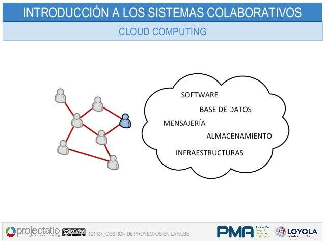 INTRODUCCIÓN A LOS SISTEMAS COLABORATIVOS                    CLOUD COMPUTING         121127_GESTIÓN DE PROYECTOS EN LA NUBE