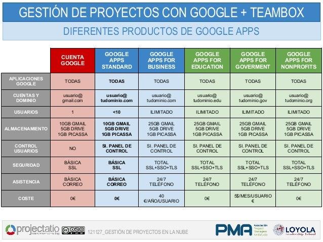 GESTIÓN DE PROYECTOS CON GOOGLE + TEAMBOX                   DIFERENTES PRODUCTOS DE GOOGLE APPS                           ...