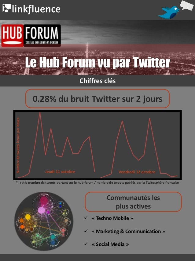 Engage - Room214 | Mrs Fields / TCBY | May 2012                                            Le Hub Forum vu par Twitter    ...