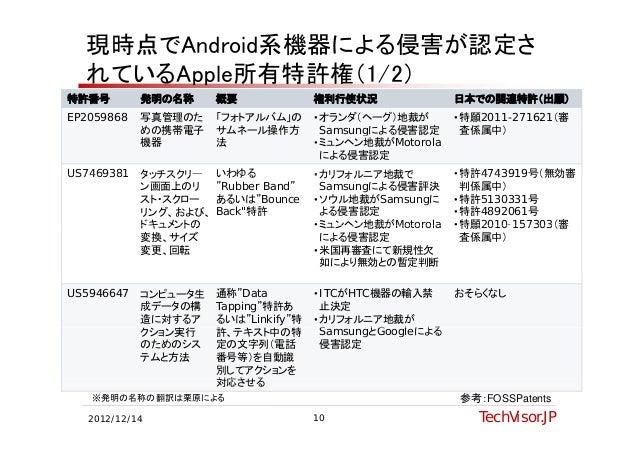 現時点でAndroid系機器による侵害が認定さ  れているApple所有特許権(1/2)特許番号        発明の名称      概要              権利行使状況                日本での関連特許(出願)EP205...