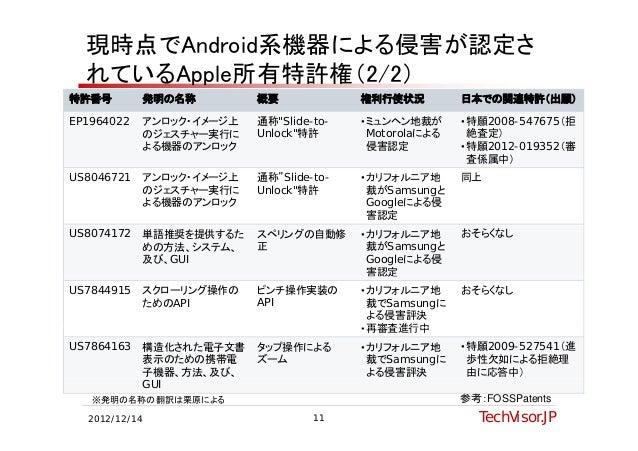 現時点でAndroid系機器による侵害が認定さ  れているApple所有特許権(2/2)特許番号        発明の名称         概要             権利行使状況          日本での関連特許(出願)EP1964022...