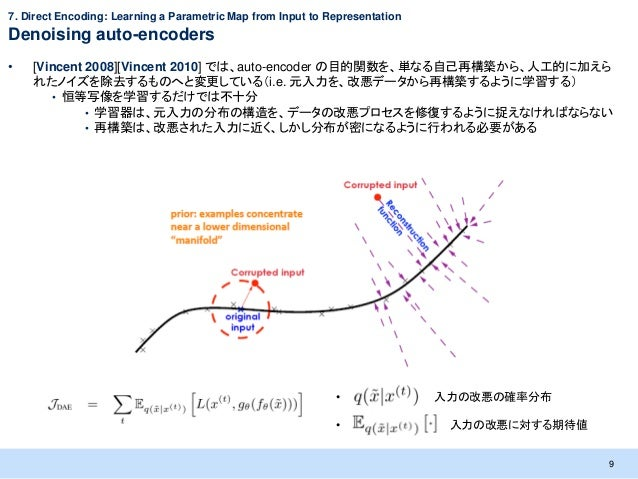 7. Direct Encoding: Learning a Parametric Map from Input to RepresentationDenoising auto-encoders•   [Vincent 2008][Vincen...