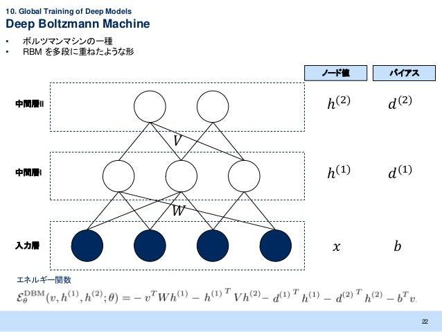 10. Global Training of Deep ModelsDeep Boltzmann Machine•    ボルツマンマシンの一種•    RBM を多段に重ねたような形                              ...