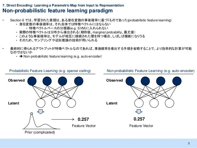 7. Direct Encoding: Learning a Parametric Map from Input to RepresentationNon-probabilistic feature learning paradigm•    ...