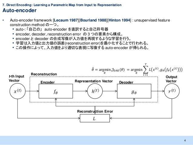 7. Direct Encoding: Learning a Parametric Map from Input to RepresentationAuto-encoder•   Auto-encoder framework [Lecaum 1...
