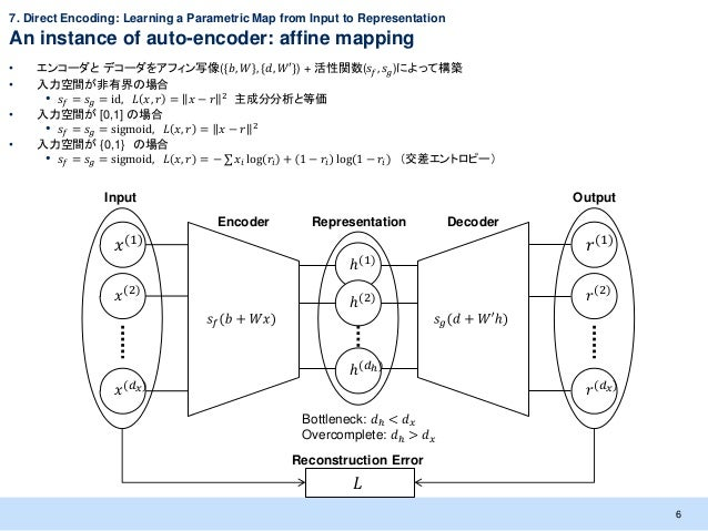 7. Direct Encoding: Learning a Parametric Map from Input to RepresentationAn instance of auto-encoder: affine mapping•   エ...