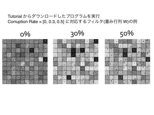 """Tutorial からダウンロードしたプログラムを実行""""Corruption Rate = [0, 0.3, 0.5] に対応するフィルタ(重み行列 W)の例    o%                  3o%                ..."""