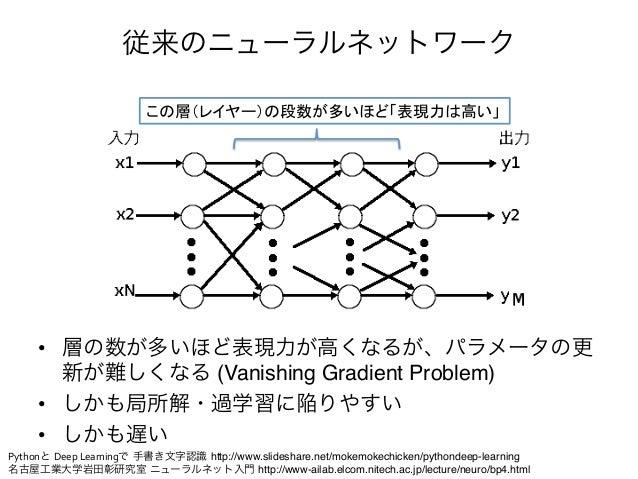 """NN                    従来のニューラルネットワーク     • 層の数が多いほど表現力が高くなるが、パラメータの更        新が難しくなる (Vanishing Gradient Problem)""""     • ..."""