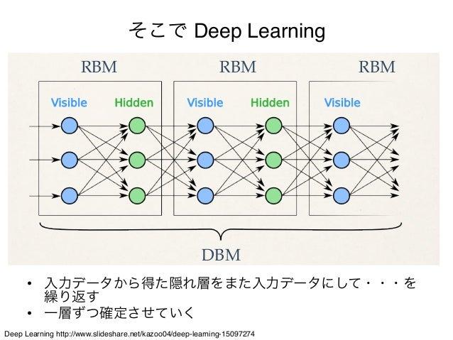 メージ                                    そこで Deep Learning                       RBM                                   RBM  ...