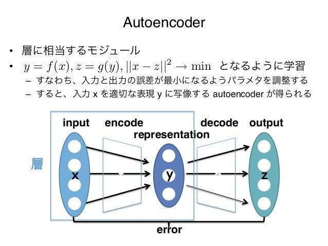 """Autoencoder• 層に相当するモジュール""""   y = f (x), z = g(y),   x z  2• となるように学習""""   min – すなわち、入力と出力の誤差が最小になるようパラメ..."""