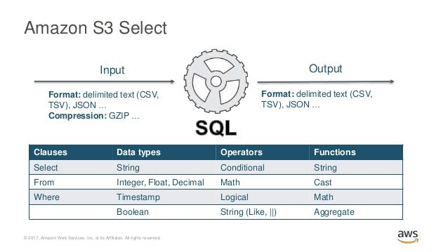 Deep Dive on New Features in Amazon S3 & Glacier - AWS