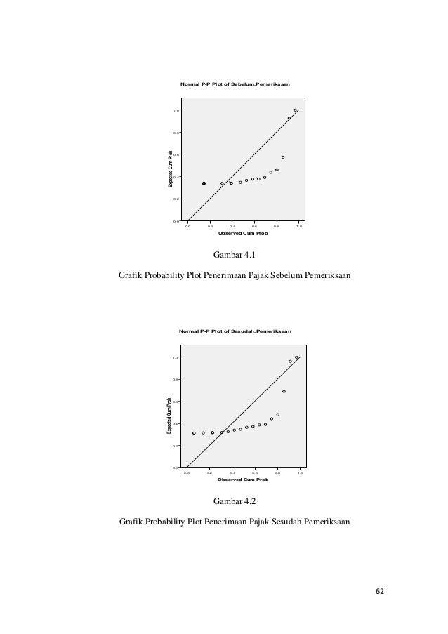 cum probability plots detail