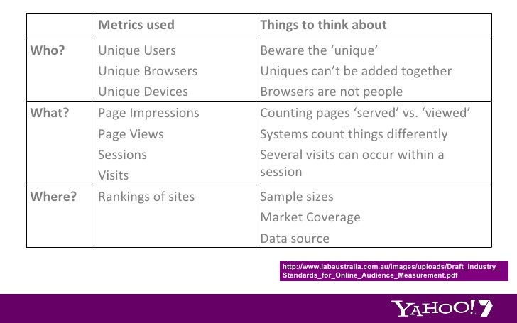 http://www.iabaustralia.com.au/images/uploads/Draft_Industry_Standards_for_Online_Audience_Measurement.pdf Metrics used Th...