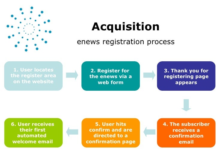 Acquisition enews registration process 1. User locates the register area on the website 2. Register for  the enews via a w...