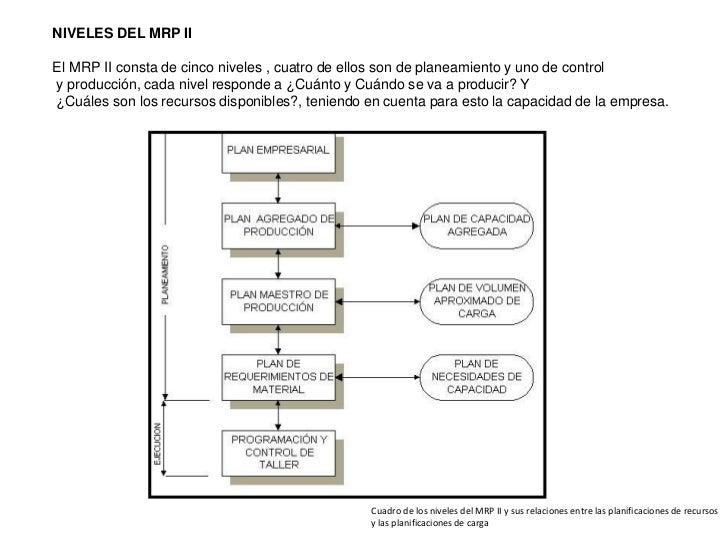 mrp ii y erp diagrama de hojas #15
