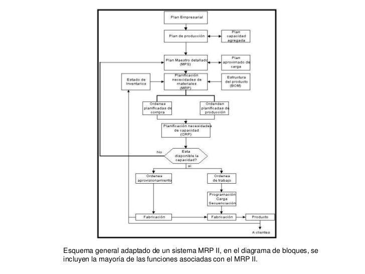 mrp diagrama de flujo diagrama de venn seguimiento quejas mrp ii y erp #8