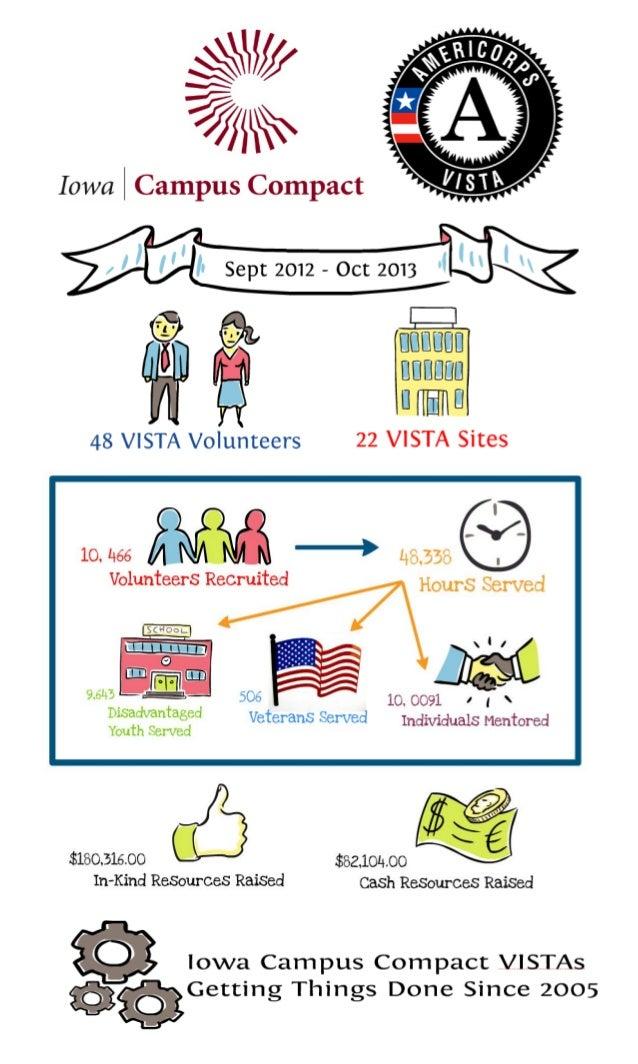 2012-2013 Iowa Campus Compact VISTA Community Corps Impacts