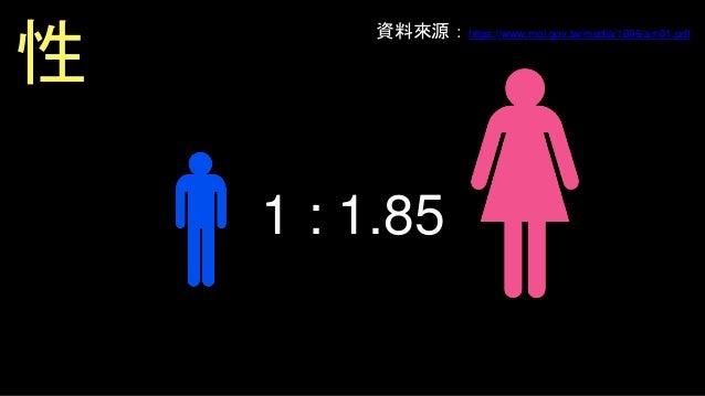 1,200億NTD 5,000億RMB =25,000億NTD 市場