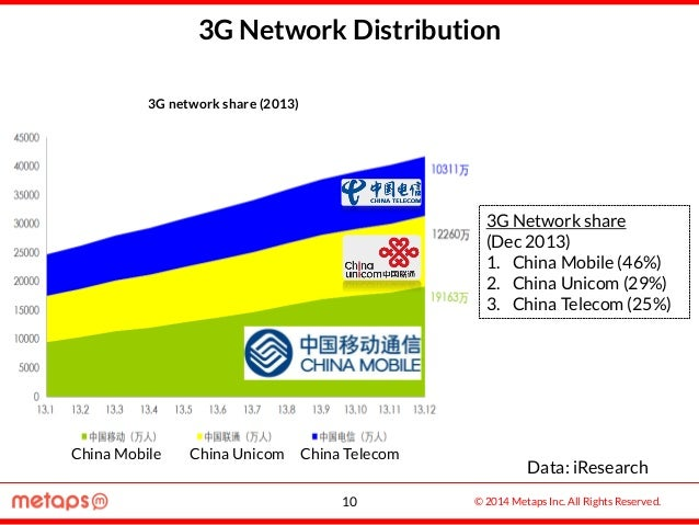 © 2014 Metaps Inc. All Rights Reserved. 3G Network Distribution 3G Network share (Dec 2013) 1. China Mobile (46%) 2. China...