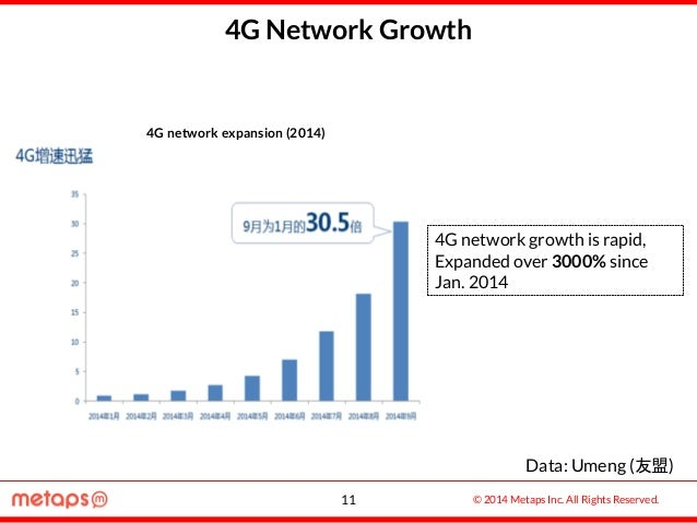 © 2014 Metaps Inc. All Rights Reserved. 4G Network Growth 4G network growth is rapid, Expanded over 3000% since Jan. 2014 ...