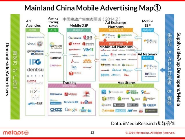 © 2014 Metaps Inc. All Rights Reserved. Mainland China Mobile Advertising Map① Data: iiMediaResearch艾媒咨询 12 Demand-side/Ad...