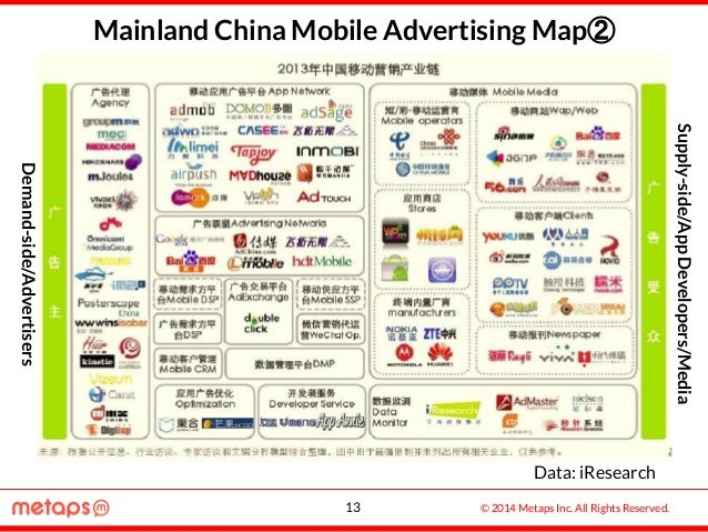© 2014 Metaps Inc. All Rights Reserved. Mainland China Mobile Advertising Map② Data: iResearch 13 Demand-side/Advertisers ...
