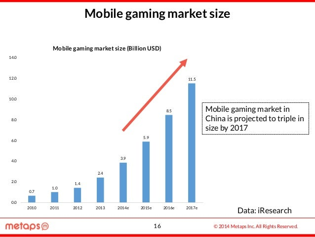 © 2014 Metaps Inc. All Rights Reserved. Mobile gaming market size Data: iResearch Mobile gaming market in China is project...