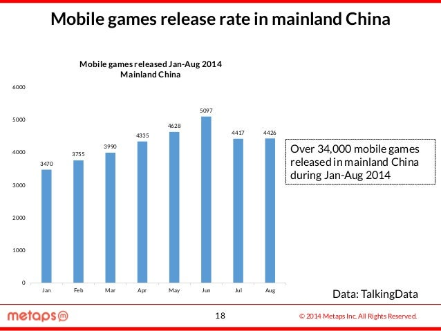 © 2014 Metaps Inc. All Rights Reserved. Mobile games release rate in mainland China Data: TalkingData 3470 3755 3990 4335 ...