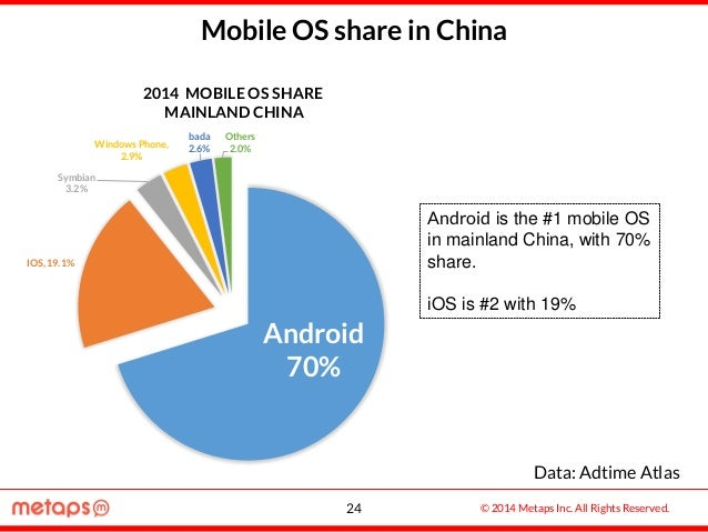 © 2014 Metaps Inc. All Rights Reserved. Mobile OS share in China Android 70% IOS, 19.1% Symbian 3.2% Windows Phone, 2.9% b...