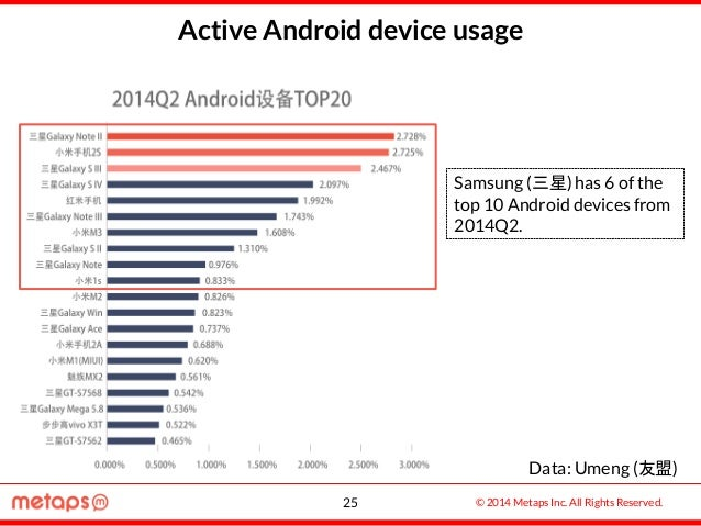 © 2014 Metaps Inc. All Rights Reserved. Active Android device usage Samsung (三星) has 6 of the top 10 Android devices from ...