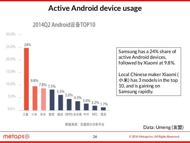 © 2014 Metaps Inc. All Rights Reserved. Active Android device usage Samsung has a 24% share of active Android devices, fol...