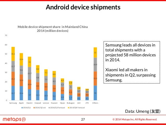 © 2014 Metaps Inc. All Rights Reserved. Android device shipments Samsung leads all devices in total shipments with a proje...