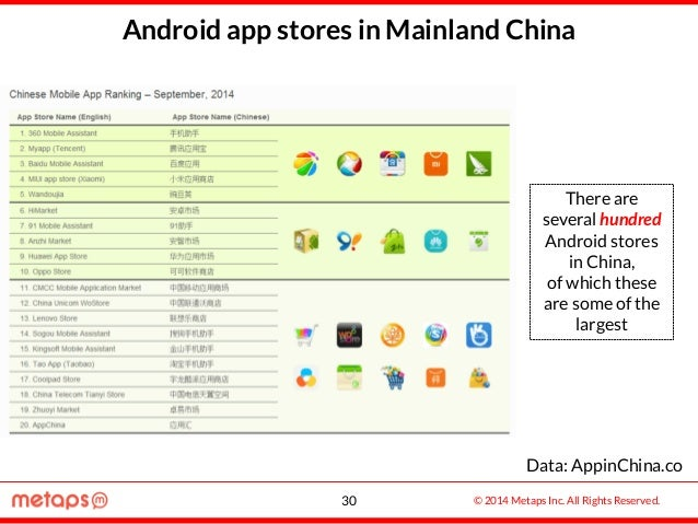 © 2014 Metaps Inc. All Rights Reserved. Android app stores in Mainland China There are several hundred Android stores in C...