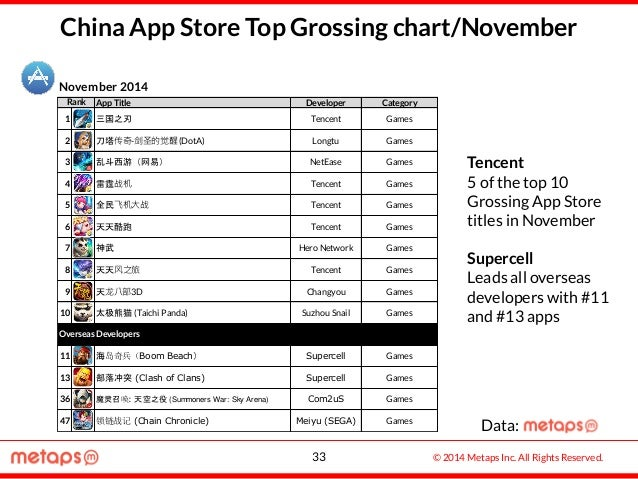 © 2014 Metaps Inc. All Rights Reserved. China App Store Top Grossing chart/November November 2014 App Title Developer Cate...