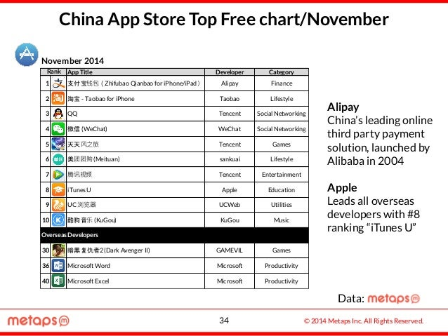 © 2014 Metaps Inc. All Rights Reserved. China App Store Top Free chart/November November 2014 Alipay China's leading onlin...