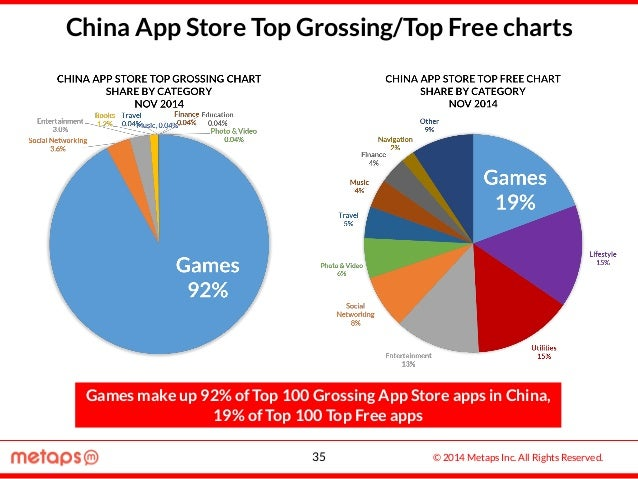 © 2014 Metaps Inc. All Rights Reserved.35 China App Store Top Grossing/Top Free charts Games make up 92% of Top 100 Grossi...