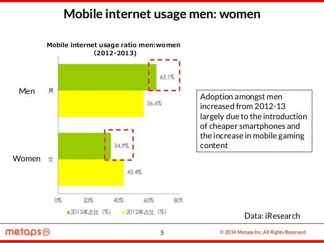 © 2014 Metaps Inc. All Rights Reserved. Mobile internet usage men: women Data: iResearch Men Women Adoption amongst men in...