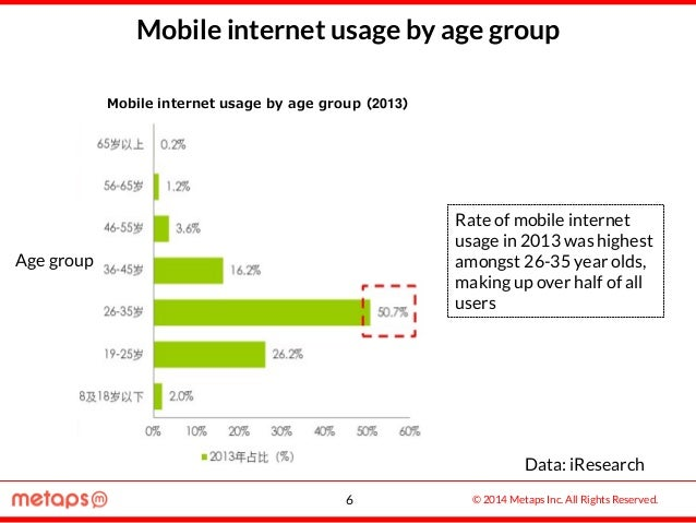 © 2014 Metaps Inc. All Rights Reserved. Mobile internet usage by age group Data: iResearch Rate of mobile internet usage i...