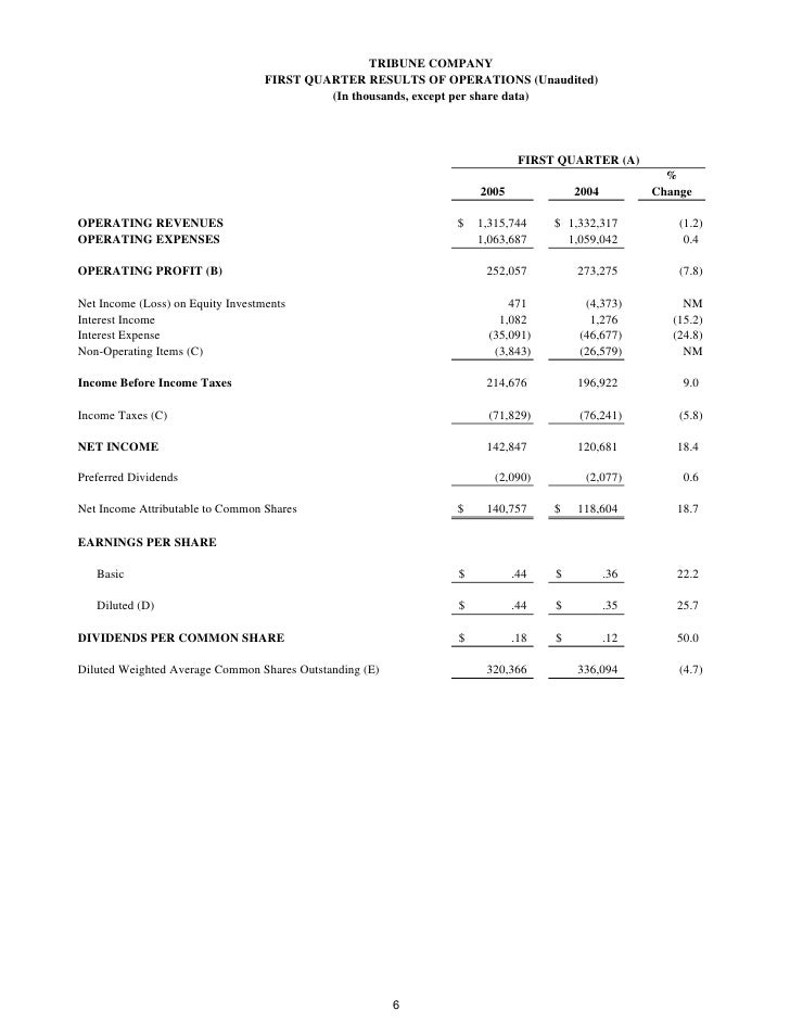 TRIBUNE COMPANY                                    FIRST QUARTER RESULTS OF OPERATIONS (Unaudited)                        ...