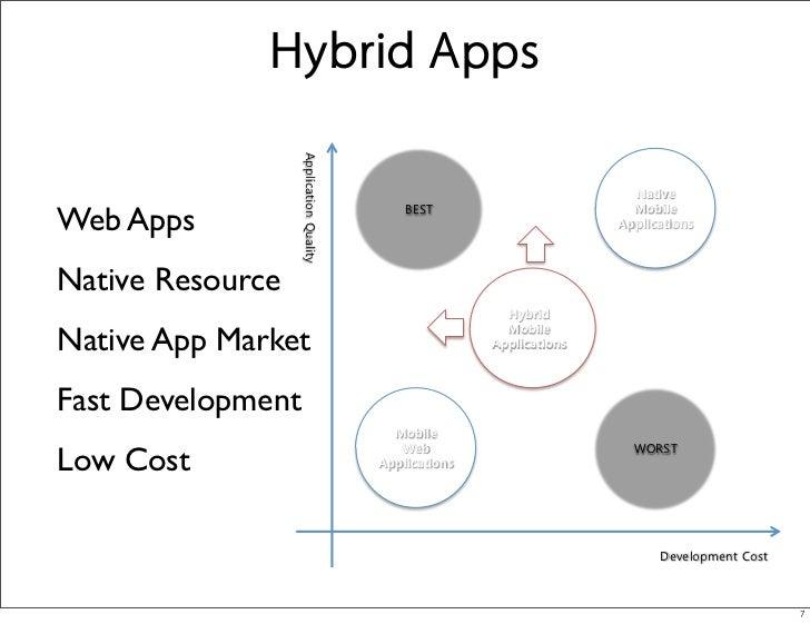 앱스프레소를 이용한 모바일 앱 개발(1)