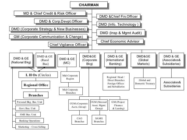 1227078302382 Org Chart